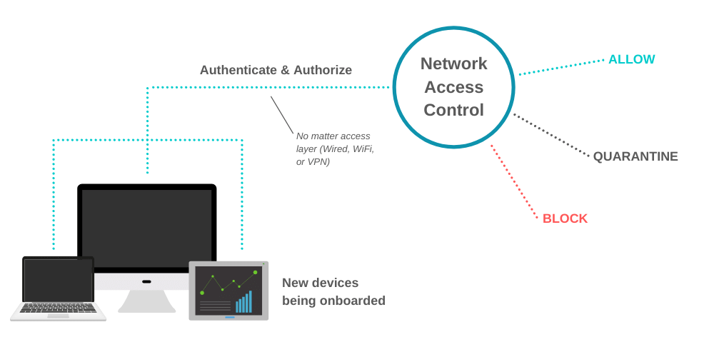 Network access security is evolving as companies become more and more distributed.